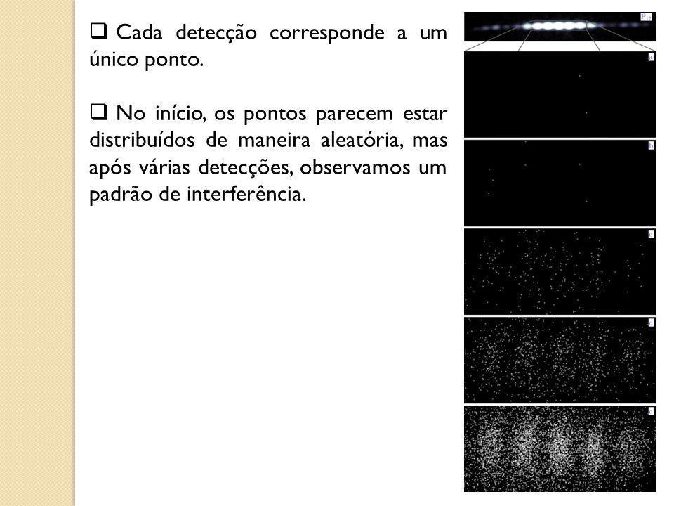 Cada detecção corresponde a um único ponto. No início, os pontos parecem estar distribuídos de maneira aleatória, mas após várias detecções, observamo