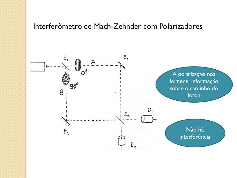 A polarização nos fornece informação sobre o caminho do fóton Não há interferência Interferômetro de Mach-Zehnder com Polarizadores