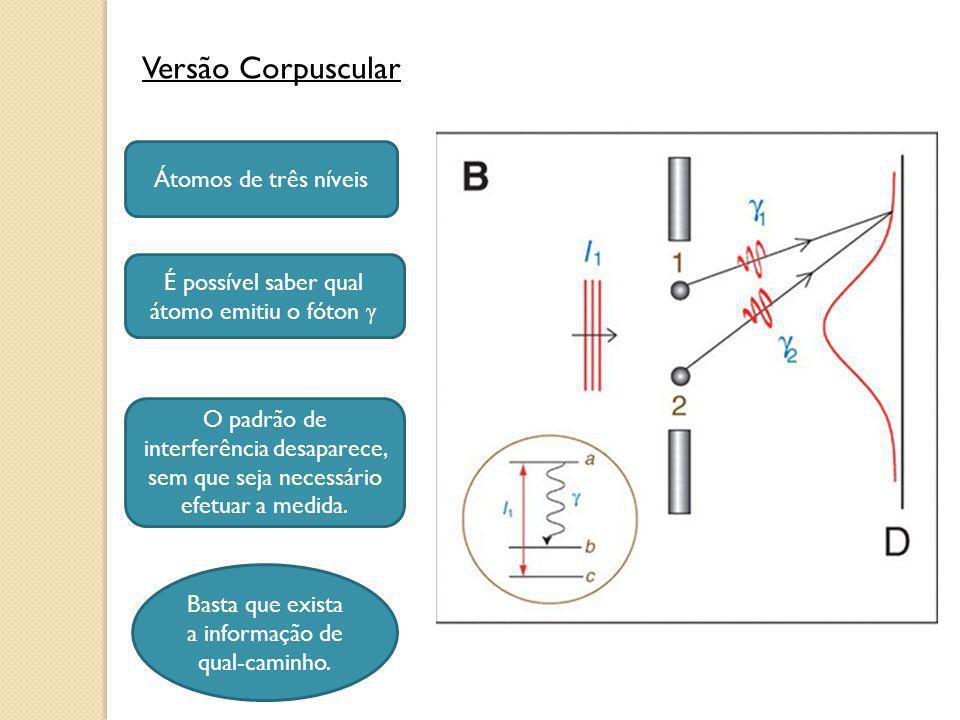 Versão Corpuscular Átomos de três níveis É possível saber qual átomo emitiu o fóton γ O padrão de interferência desaparece, sem que seja necessário ef