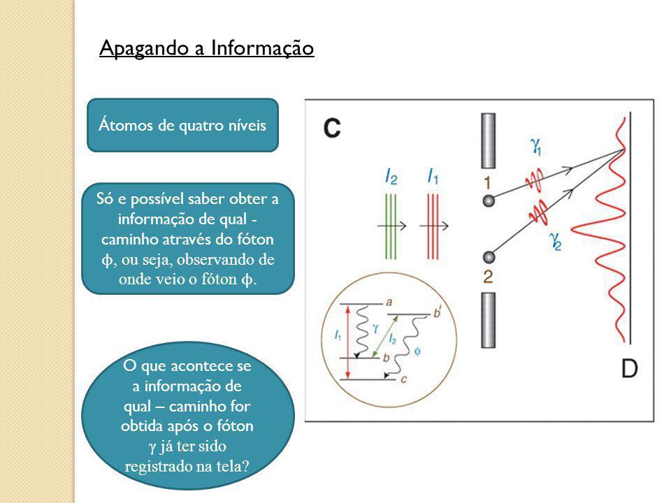 Apagando a Informação Átomos de quatro níveis Só e possível saber obter a informação de qual - caminho através do fóton ϕ, ou seja, observando de onde