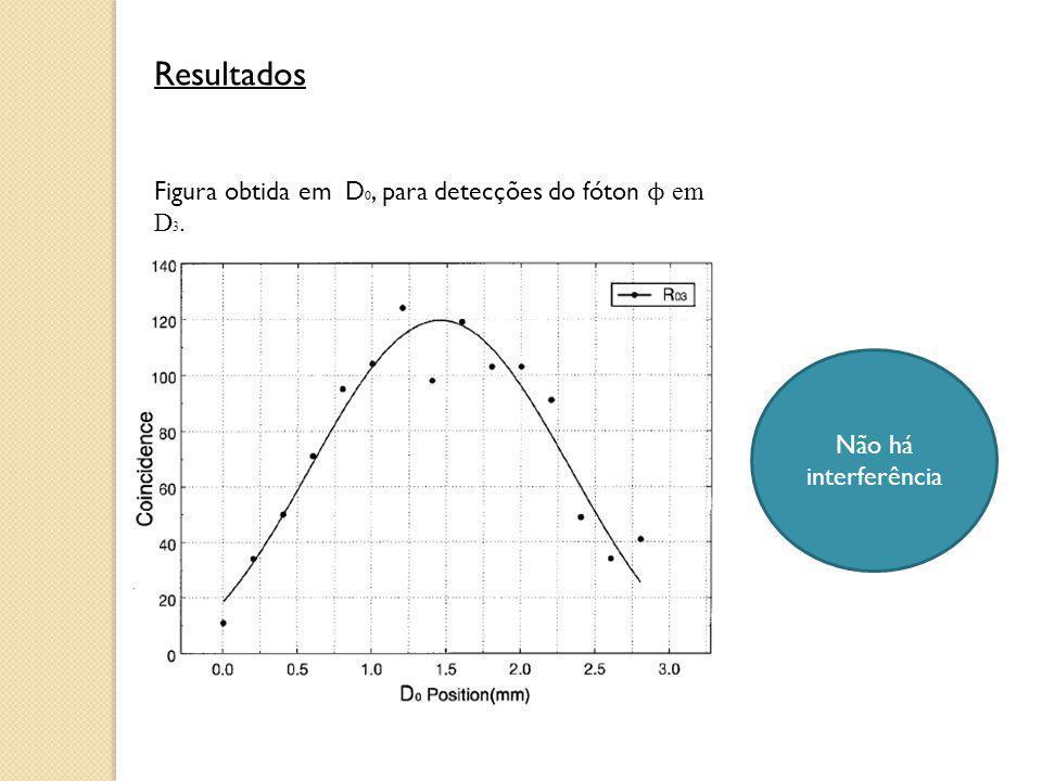 Resultados Figura obtida em D 0, para detecções do fóton ϕ em D 3. Não há interferência