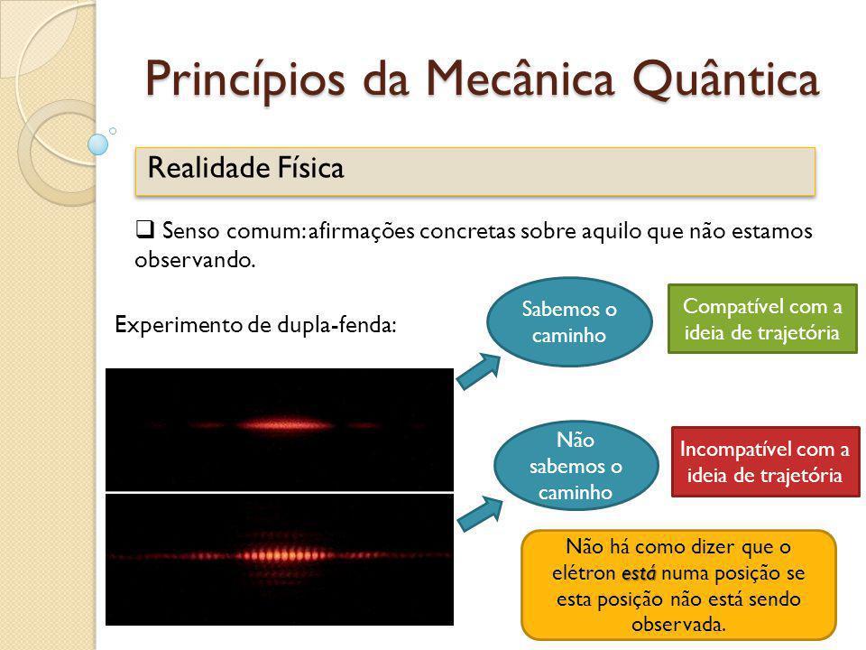 Princípios da Mecânica Quântica Realidade Física Senso comum: afirmações concretas sobre aquilo que não estamos observando. Experimento de dupla-fenda
