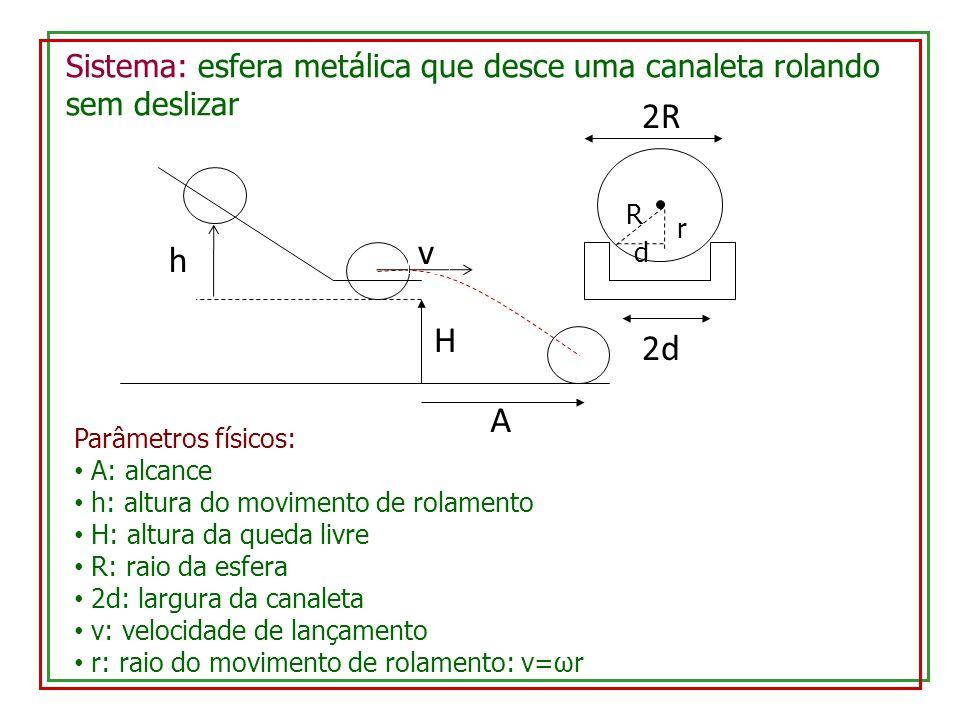 H h A 2d D H h A 2R Sistema: esfera metálica que desce uma canaleta rolando sem deslizar Parâmetros físicos: A: alcance h: altura do movimento de rolamento H: altura da queda livre R: raio da esfera 2d: largura da canaleta v: velocidade de lançamento r: raio do movimento de rolamento: v=ωr r d R v