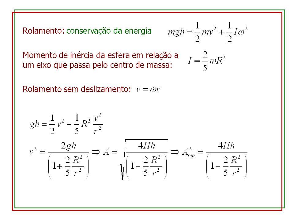 Rolamento: conservação da energia Momento de inércia da esfera em relação a um eixo que passa pelo centro de massa: Rolamento sem deslizamento: