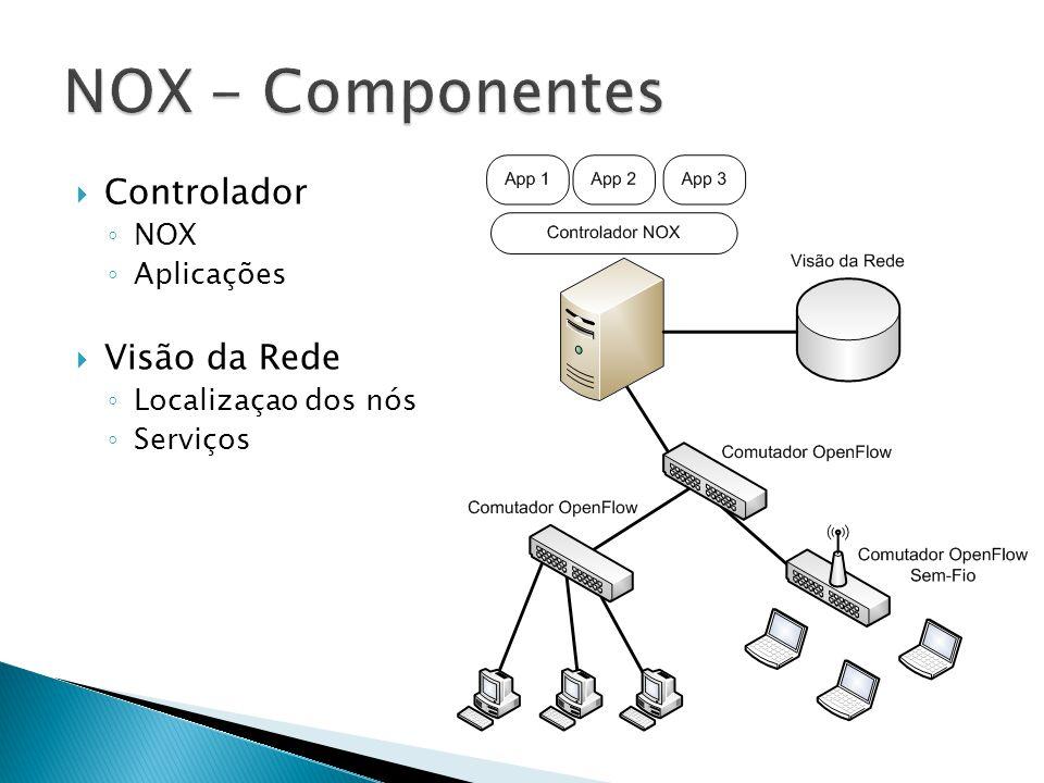 Controlador NOX Aplicações Visão da Rede Localizaçao dos nós Serviços