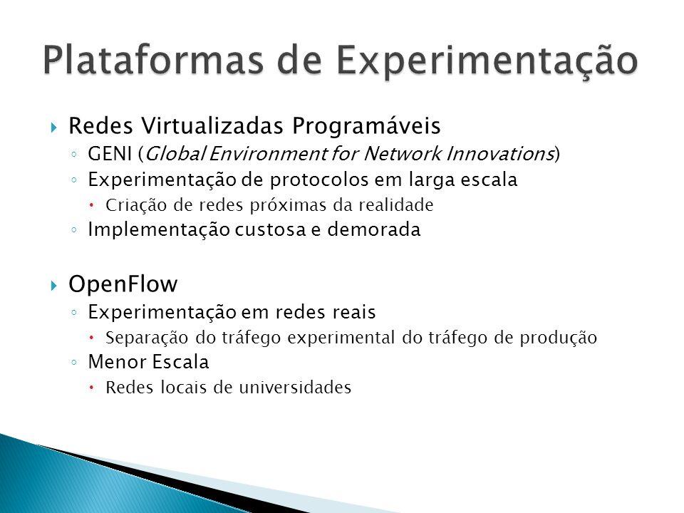Redes Virtualizadas Programáveis GENI (Global Environment for Network Innovations) Experimentação de protocolos em larga escala Criação de redes próxi