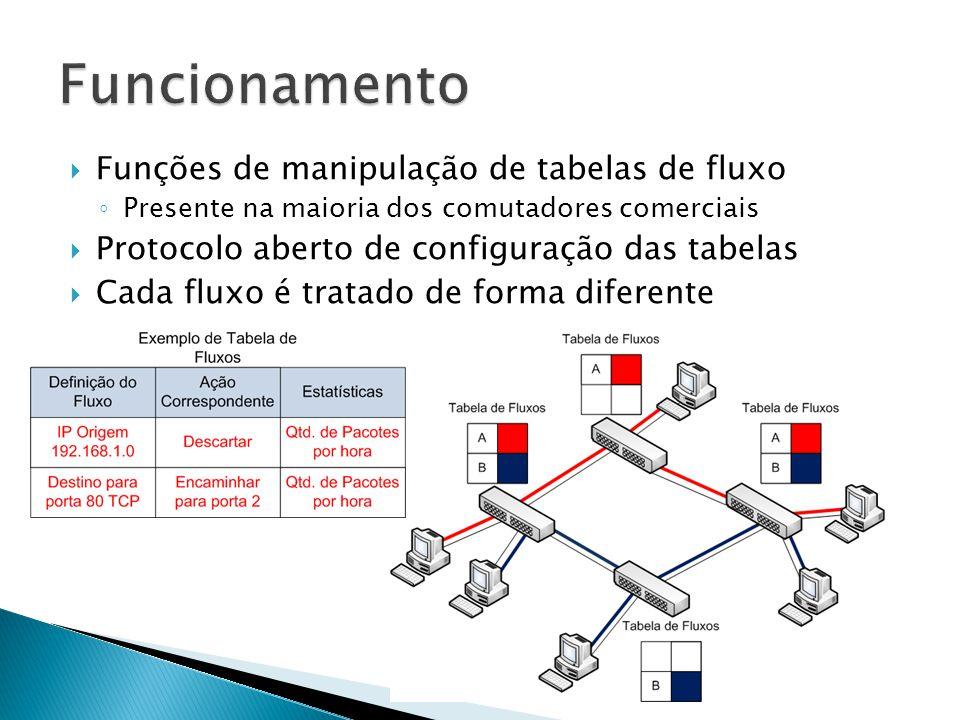 Funções de manipulação de tabelas de fluxo Presente na maioria dos comutadores comerciais Protocolo aberto de configuração das tabelas Cada fluxo é tr