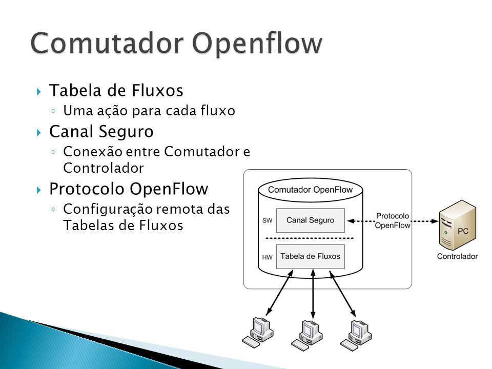 Tabela de Fluxos Uma ação para cada fluxo Canal Seguro Conexão entre Comutador e Controlador Protocolo OpenFlow Configuração remota das Tabelas de Flu