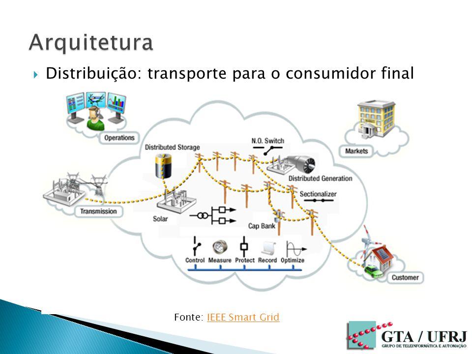 Distribuição: transporte para o consumidor final Fonte: IEEE Smart GridIEEE Smart Grid