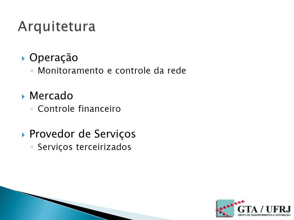 Operação Monitoramento e controle da rede Mercado Controle financeiro Provedor de Serviços Serviços terceirizados