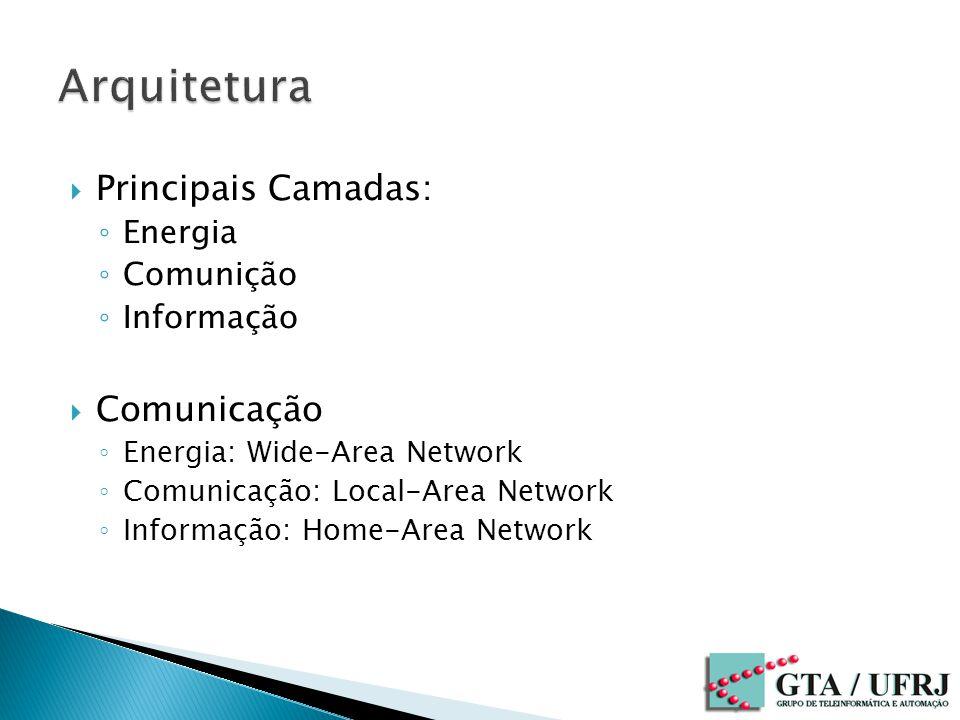 Principais Camadas: Energia Comunição Informação Comunicação Energia: Wide-Area Network Comunicação: Local-Area Network Informação: Home-Area Network