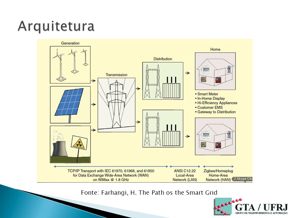 Fonte: Farhangi, H. The Path os the Smart Grid