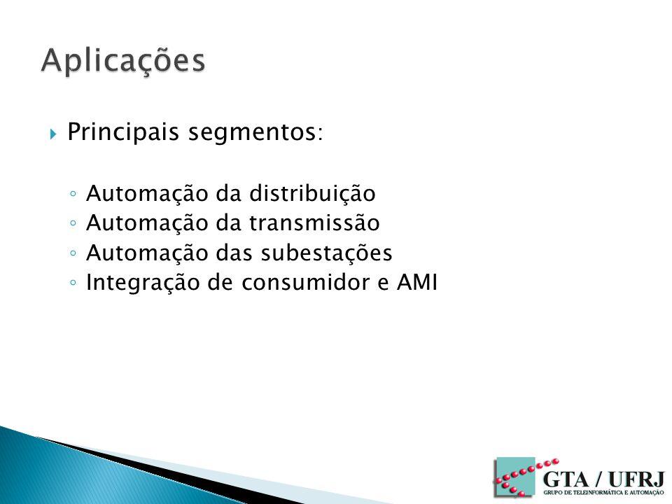 Principais segmentos : Automação da distribuição Automação da transmissão Automação das subestações Integração de consumidor e AMI