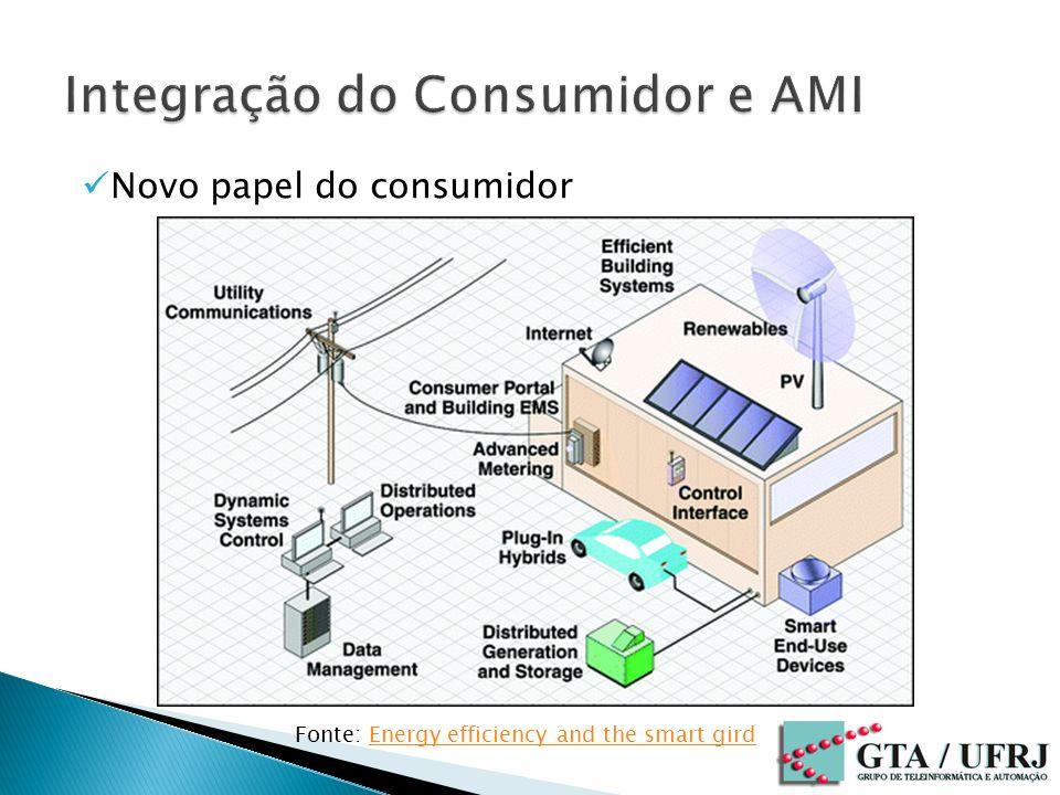 Novo papel do consumidor Fonte: Energy efficiency and the smart girdEnergy efficiency and the smart gird