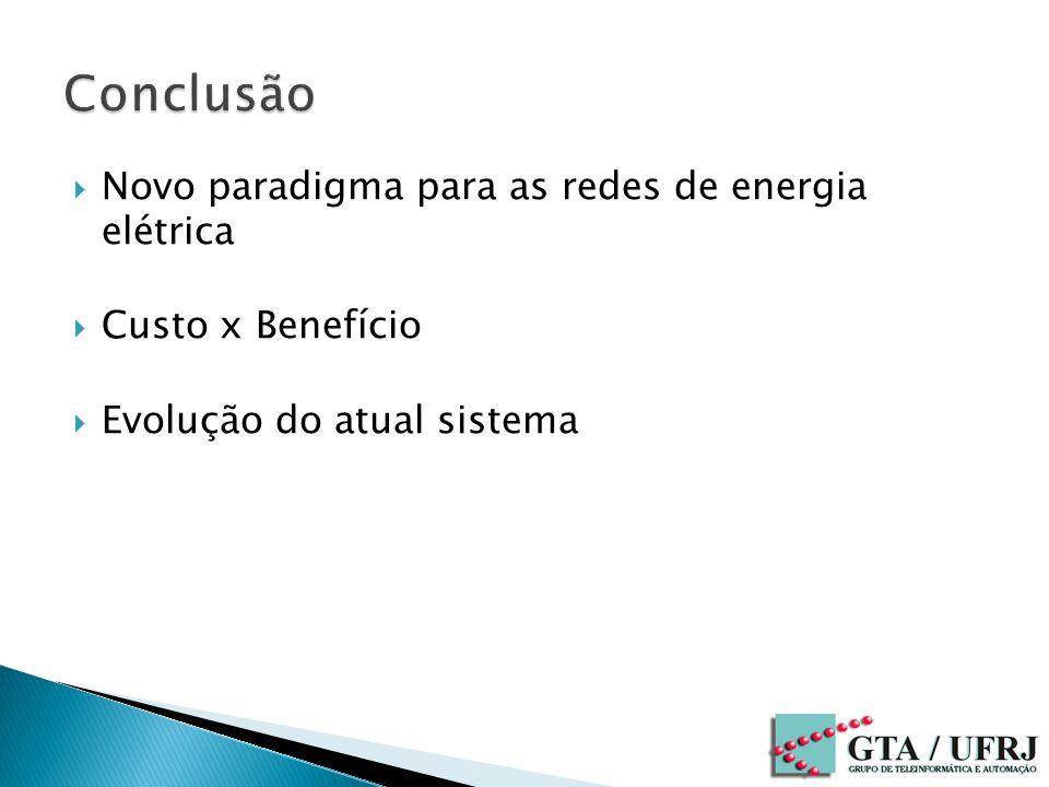Novo paradigma para as redes de energia elétrica Custo x Benefício Evolução do atual sistema