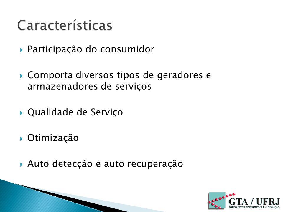 Participação do consumidor Comporta diversos tipos de geradores e armazenadores de serviços Qualidade de Serviço Otimização Auto detecção e auto recuperação