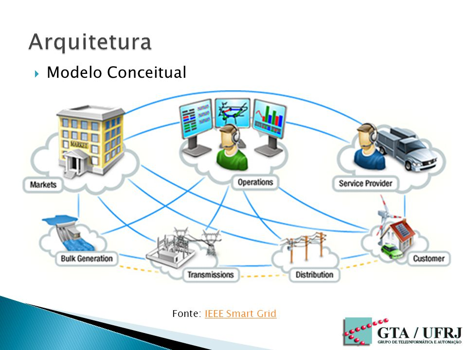 Modelo Conceitual Fonte: IEEE Smart GridIEEE Smart Grid