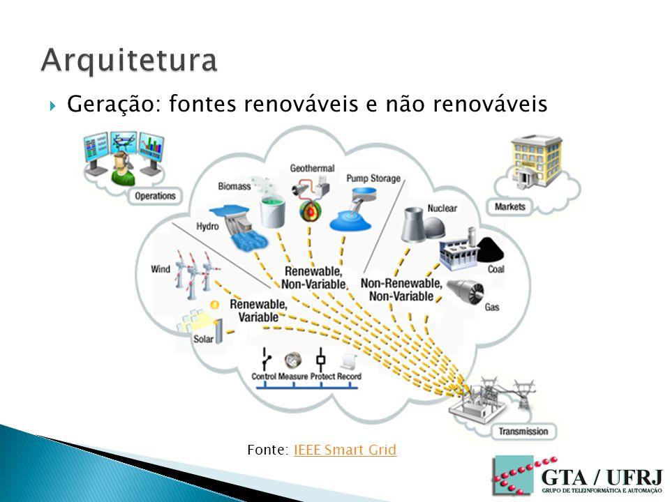 Geração: fontes renováveis e não renováveis Fonte: IEEE Smart GridIEEE Smart Grid