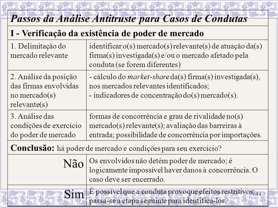 45 Passos da Análise Antitruste para Casos de Condutas (cont.) II - Identificação dos efeitos anticompetitivos São diversificados e variáveis, conforme o tipo de conduta.