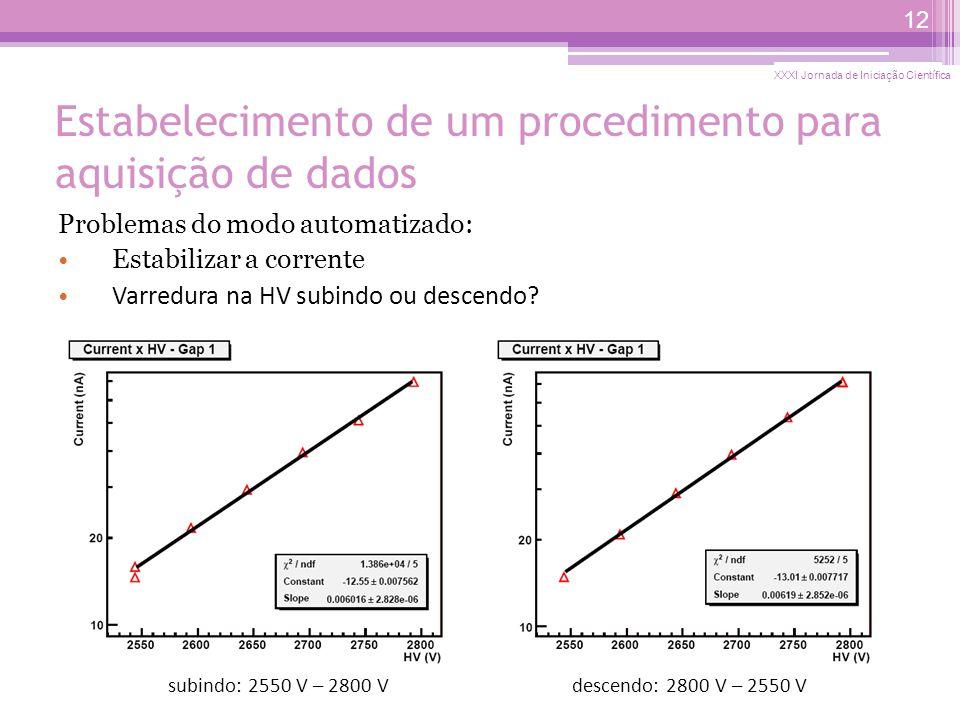 Estabelecimento de um procedimento para aquisição de dados Problemas do modo automatizado: Estabilizar a corrente Varredura na HV subindo ou descendo.