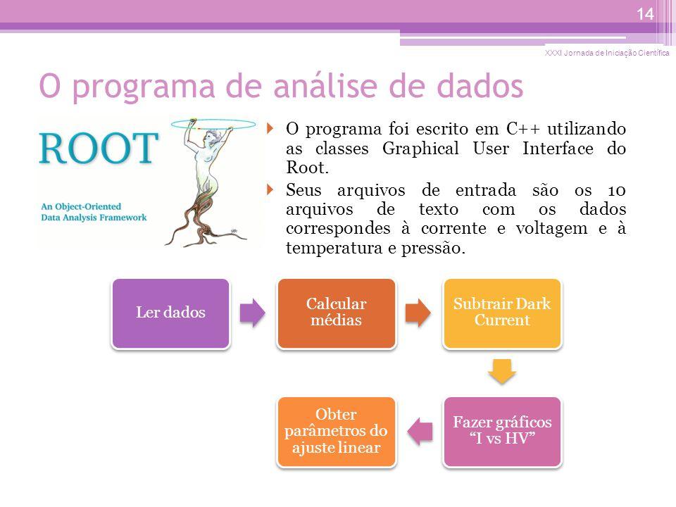 O programa de análise de dados O programa foi escrito em C++ utilizando as classes Graphical User Interface do Root.
