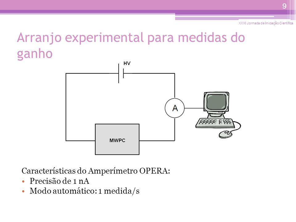 Arranjo experimental para medidas do ganho Características do Amperímetro OPERA: Precisão de 1 nA Modo automático: 1 medida/s XXXI Jornada de Iniciação Científica 9