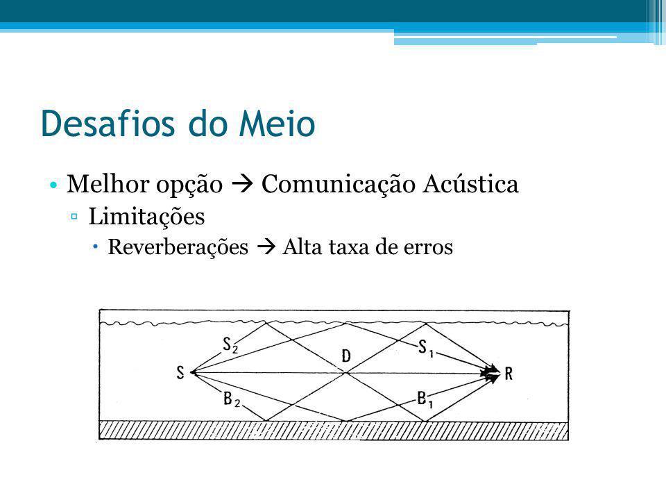 Desafios do Meio Melhor opção Comunicação Acústica Limitações Reverberações Alta taxa de erros