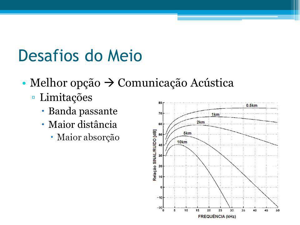 Desafios do Meio Melhor opção Comunicação Acústica Limitações Banda passante Maior distância Maior absorção