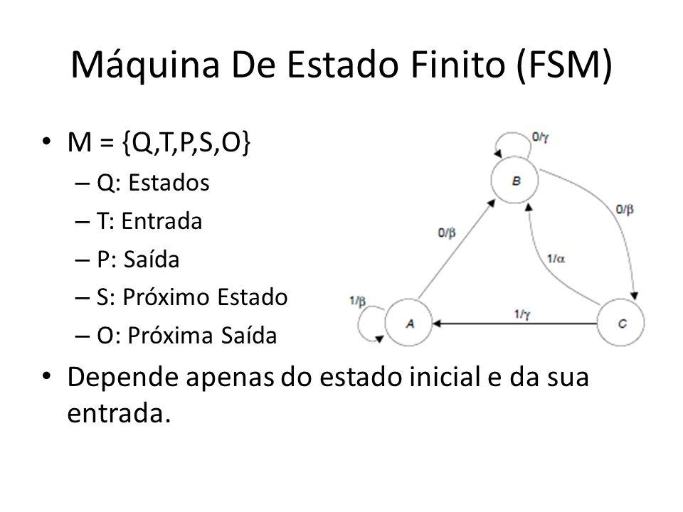 Máquina De Estado Finito (FSM) M = {Q,T,P,S,O} – Q: Estados – T: Entrada – P: Saída – S: Próximo Estado – O: Próxima Saída Depende apenas do estado inicial e da sua entrada.