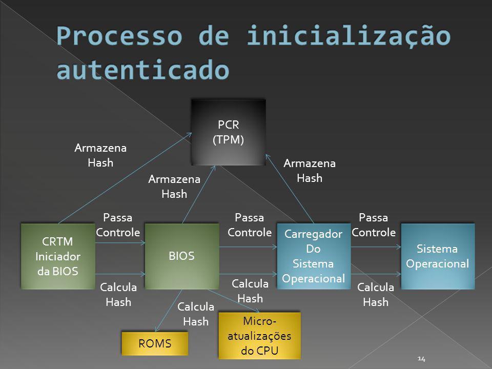 CRTM Iniciador da BIOS CRTM Iniciador da BIOS BIOS PCR (TPM) PCR (TPM) Carregador Do Sistema Operacional Carregador Do Sistema Operacional Sistema Operacional Sistema Operacional Calcula Hash Armazena Hash Passa Controle ROMS Micro- atualizações do CPU Calcula Hash Calcula Hash Passa Controle Armazena Hash Calcula Hash Passa Controle Armazena Hash 14