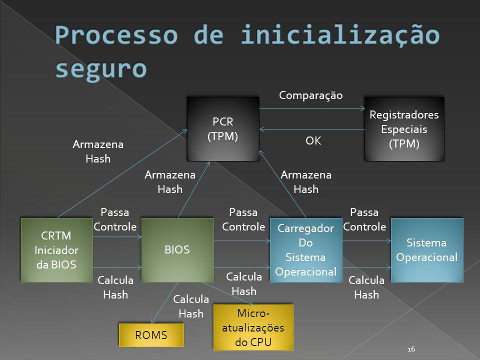 CRTM Iniciador da BIOS CRTM Iniciador da BIOS BIOS PCR (TPM) PCR (TPM) Carregador Do Sistema Operacional Carregador Do Sistema Operacional Sistema Operacional Sistema Operacional Calcula Hash Armazena Hash Passa Controle ROMS Micro- atualizações do CPU Calcula Hash Calcula Hash Passa Controle Armazena Hash Calcula Hash Passa Controle Armazena Hash Registradores Especiais (TPM) Registradores Especiais (TPM) Comparação OK 16