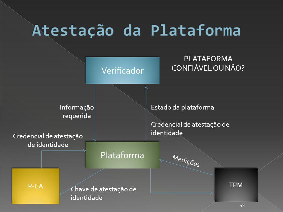 Verificador Plataforma TPM P-CA Informação requerida Medições Credencial de atestação de identidade Estado da plataforma Credencial de atestação de identidade PLATAFORMA CONFIÁVEL OU NÃO.
