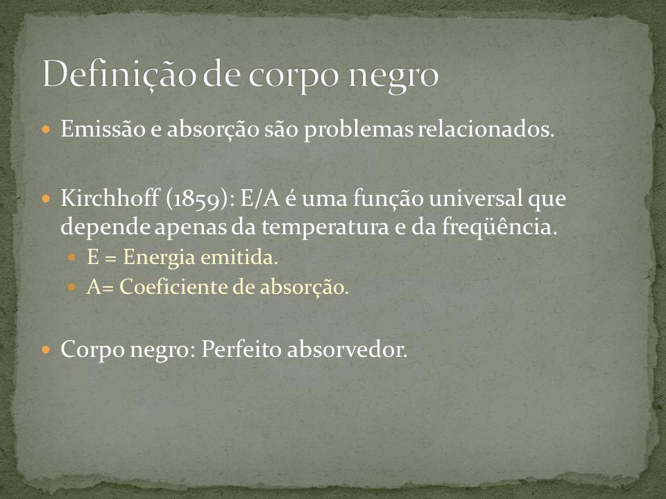 Emissão e absorção são problemas relacionados. Kirchhoff (1859): E/A é uma função universal que depende apenas da temperatura e da freqüência. E = Ene