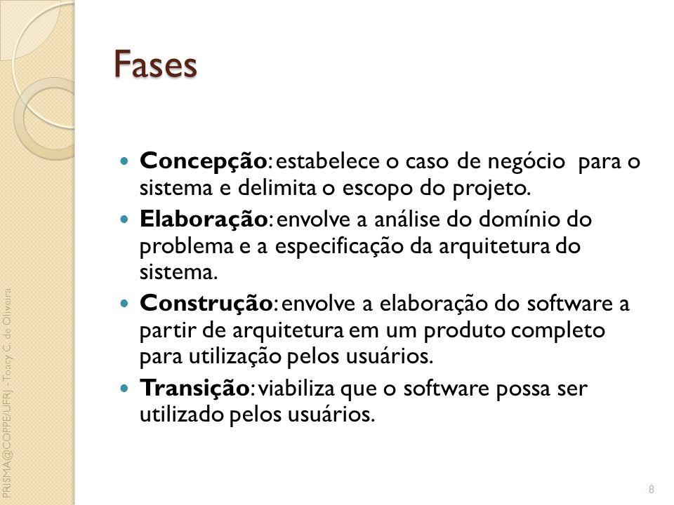 Fases Concepção: estabelece o caso de negócio para o sistema e delimita o escopo do projeto. Elaboração: envolve a análise do domínio do problema e a