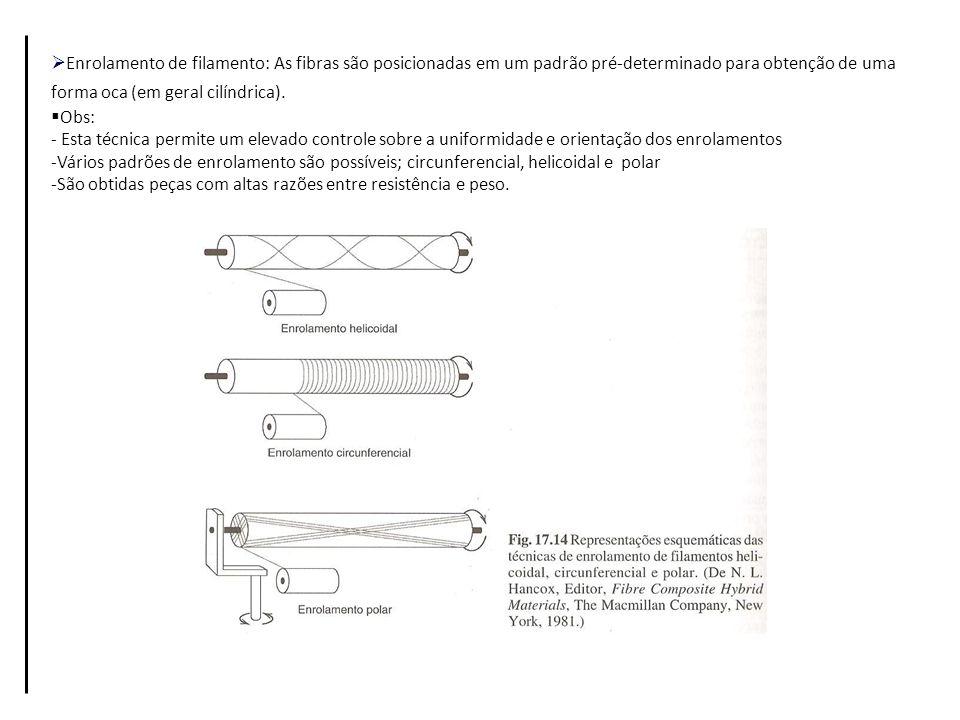 Enrolamento de filamento: As fibras são posicionadas em um padrão pré-determinado para obtenção de uma forma oca (em geral cilíndrica). Obs: - Esta té