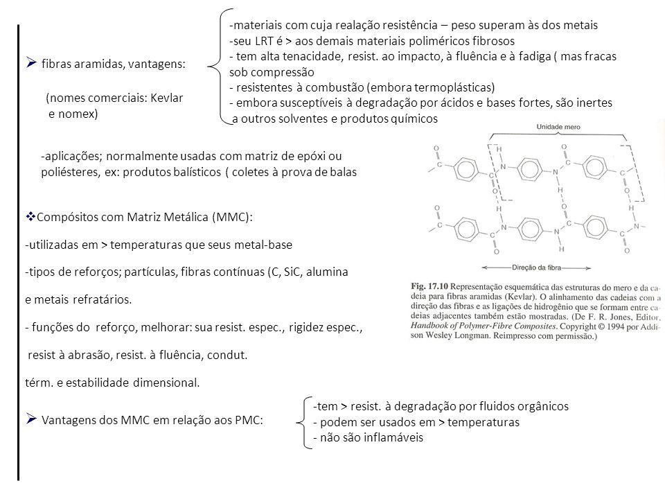 Compósitos com Matriz Metálica (MMC): -utilizadas em > temperaturas que seus metal-base -tipos de reforços; partículas, fibras contínuas (C, SiC, alum