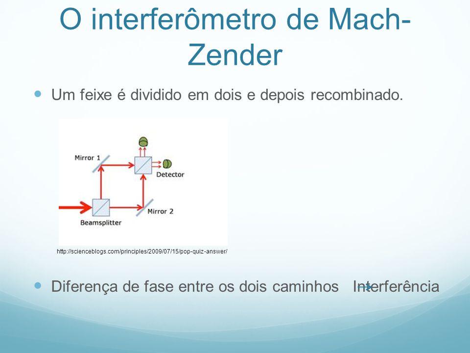 O interferômetro de Mach- Zender Um feixe é dividido em dois e depois recombinado.