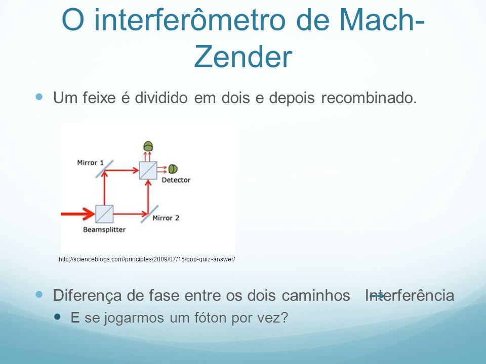 O interferômetro de Mach- Zender Obtemos interferência.