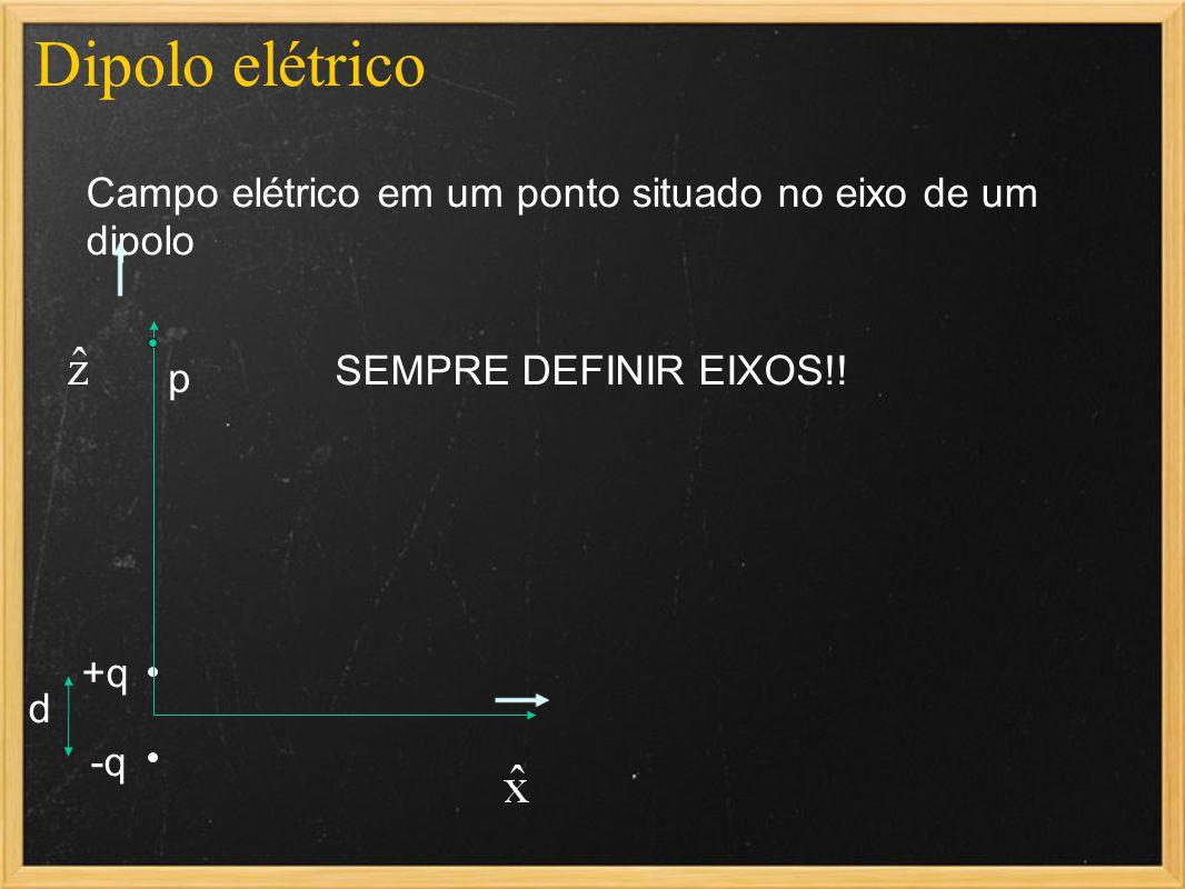 Dipolo elétrico Campo elétrico em um ponto situado no eixo de um dipolo -q +q d SEMPRE DEFINIR EIXOS!! p
