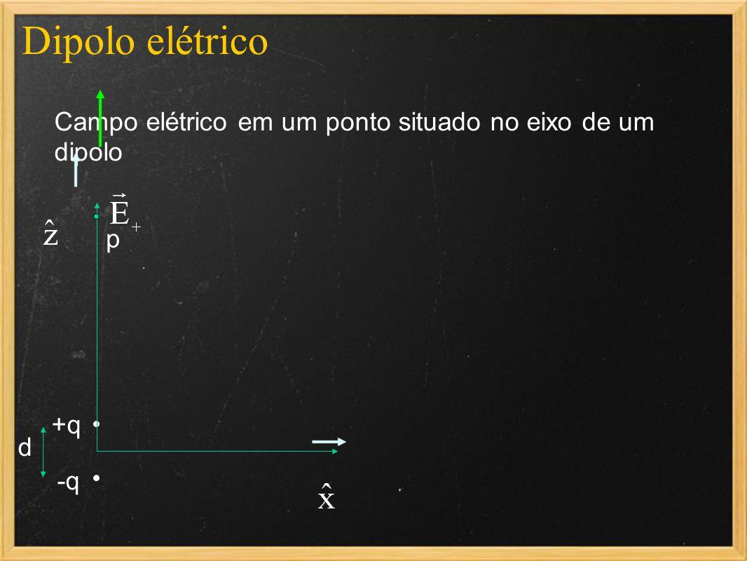 Dipolo elétrico Campo elétrico em um ponto situado no eixo de um dipolo -q +q d p