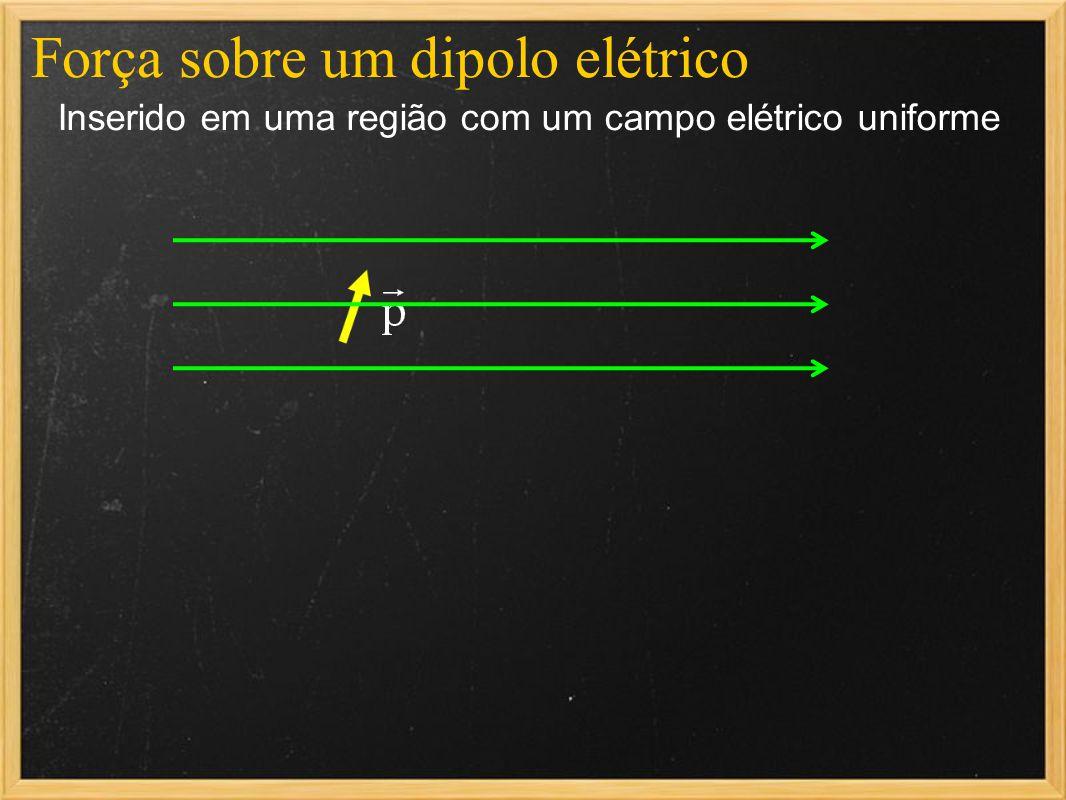 Força sobre um dipolo elétrico Inserido em uma região com um campo elétrico uniforme