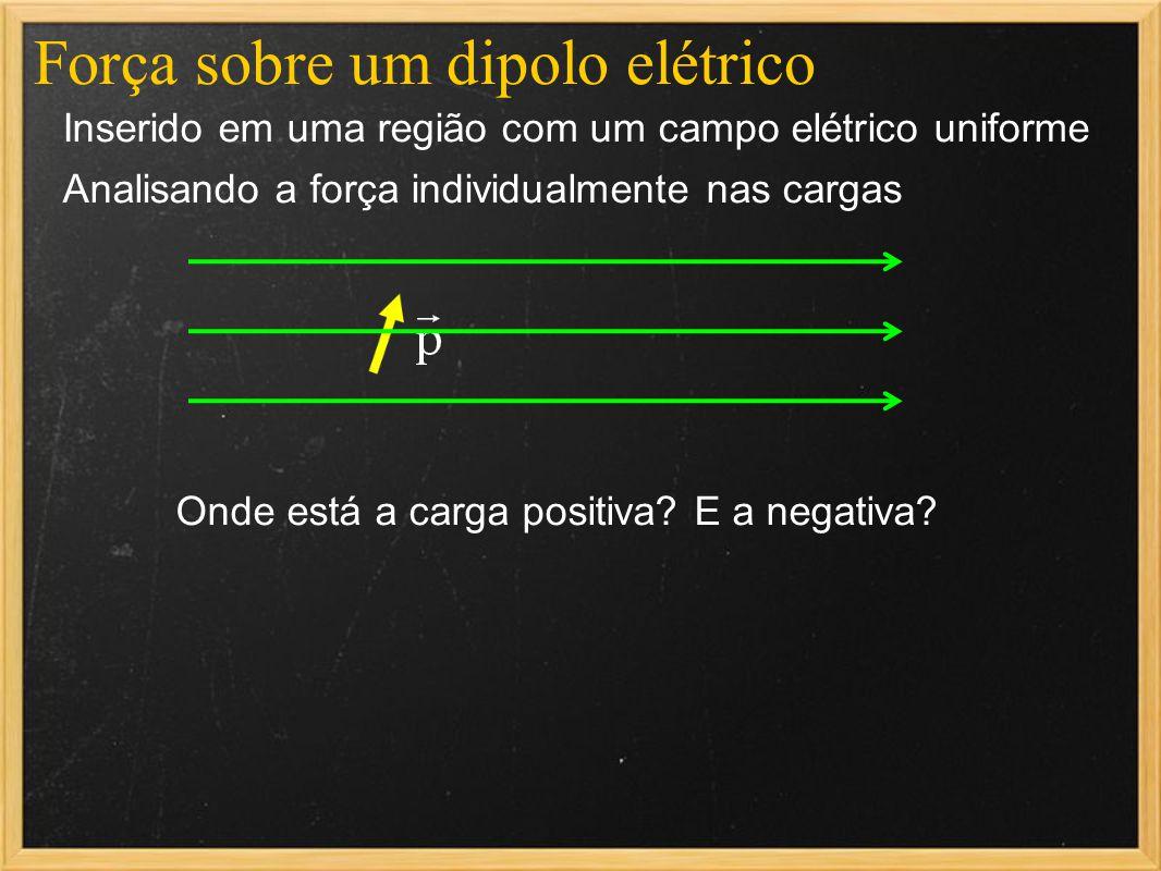 Força sobre um dipolo elétrico Inserido em uma região com um campo elétrico uniforme Analisando a força individualmente nas cargas Onde está a carga p