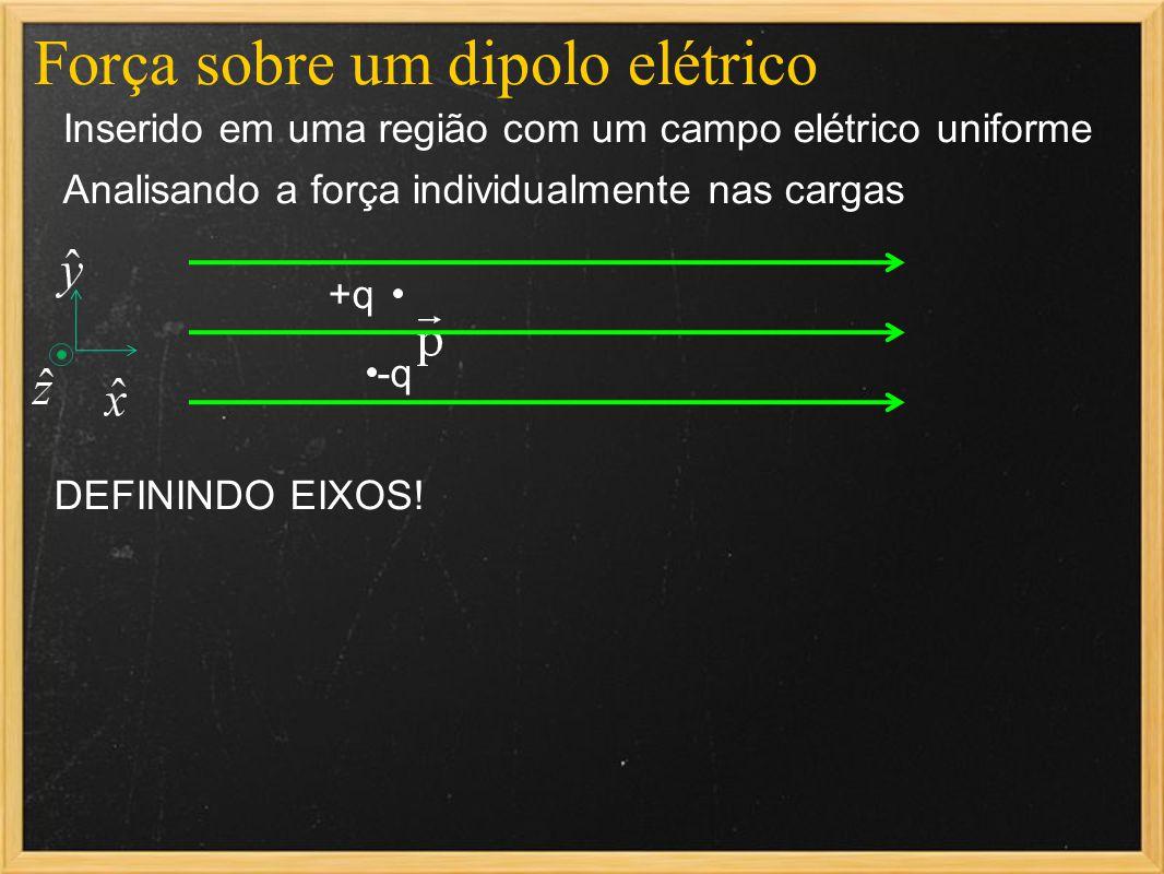 Força sobre um dipolo elétrico Inserido em uma região com um campo elétrico uniforme Analisando a força individualmente nas cargas +q -q DEFININDO EIX