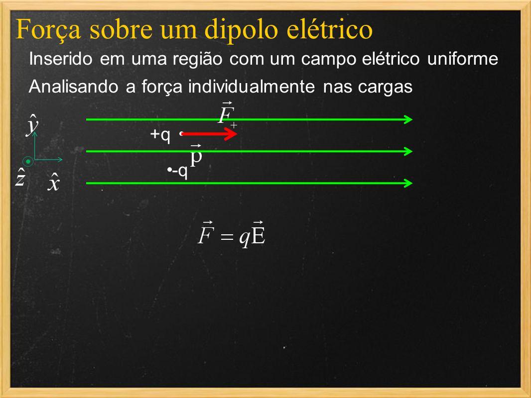 Força sobre um dipolo elétrico Inserido em uma região com um campo elétrico uniforme Analisando a força individualmente nas cargas +q -q