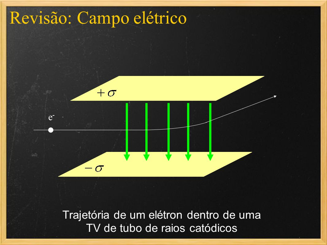Trajetória de um elétron dentro de uma TV de tubo de raios catódicos e-e- Revisão: Campo elétrico