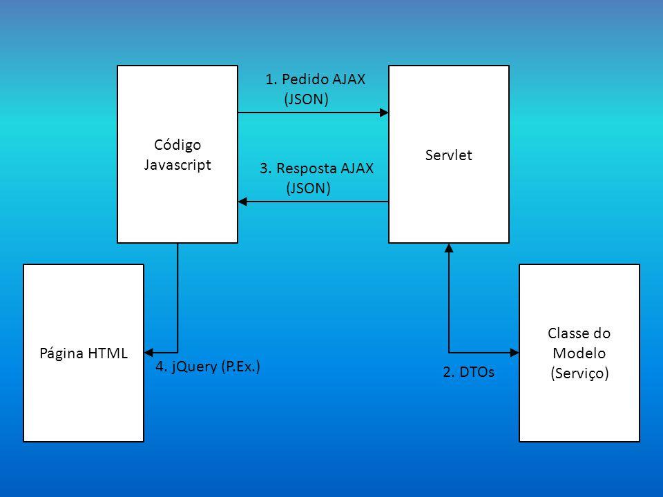 Página HTML Código Javascript Servlet Classe do Modelo (Serviço) 1.
