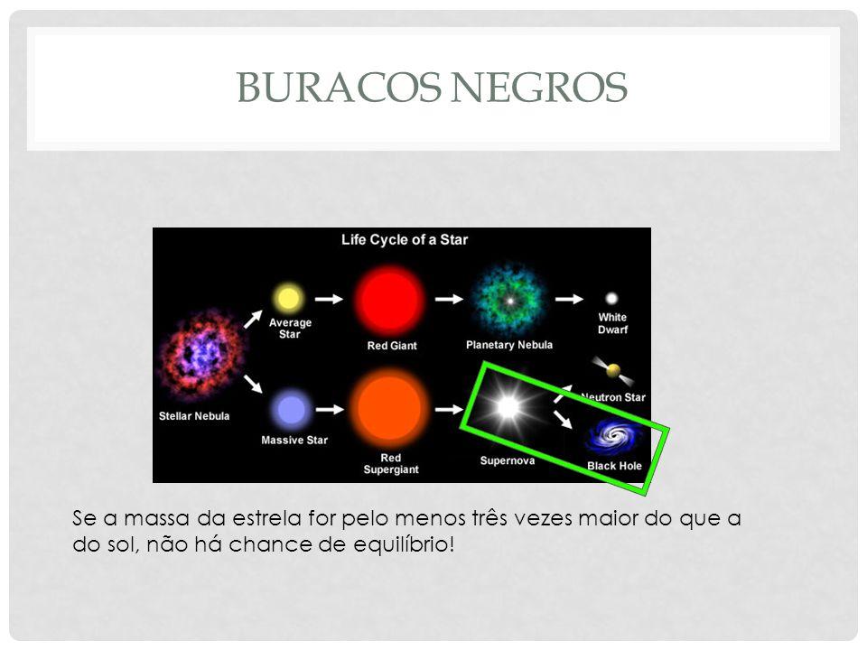 BURACOS NEGROS Se a massa da estrela for pelo menos três vezes maior do que a do sol, não há chance de equilíbrio!