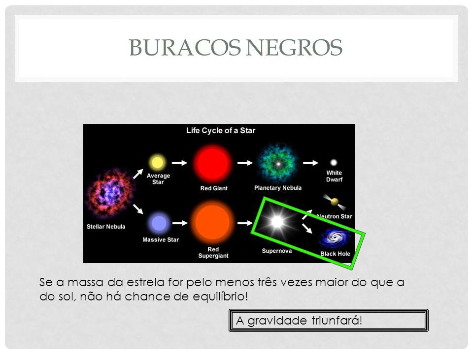 BURACOS NEGROS Se a massa da estrela for pelo menos três vezes maior do que a do sol, não há chance de equilíbrio! A gravidade triunfará!