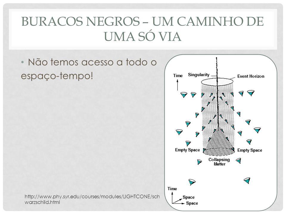 BURACOS NEGROS – UM CAMINHO DE UMA SÓ VIA Não temos acesso a todo o espaço-tempo! http://www.phy.syr.edu/courses/modules/LIGHTCONE/sch warzschild.html