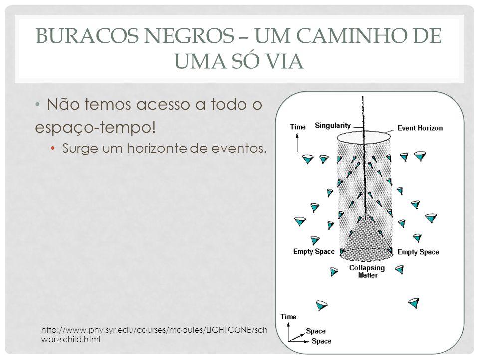 BURACOS NEGROS – UM CAMINHO DE UMA SÓ VIA Não temos acesso a todo o espaço-tempo! Surge um horizonte de eventos. http://www.phy.syr.edu/courses/module
